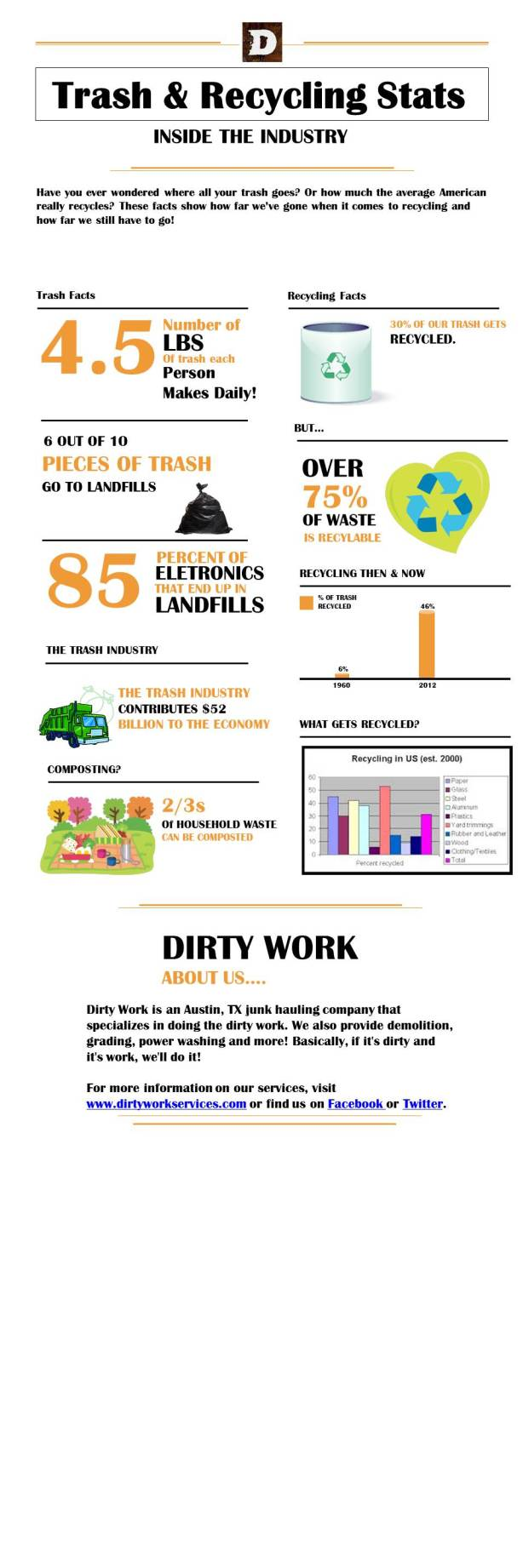 Austin Trash Removal Infographic