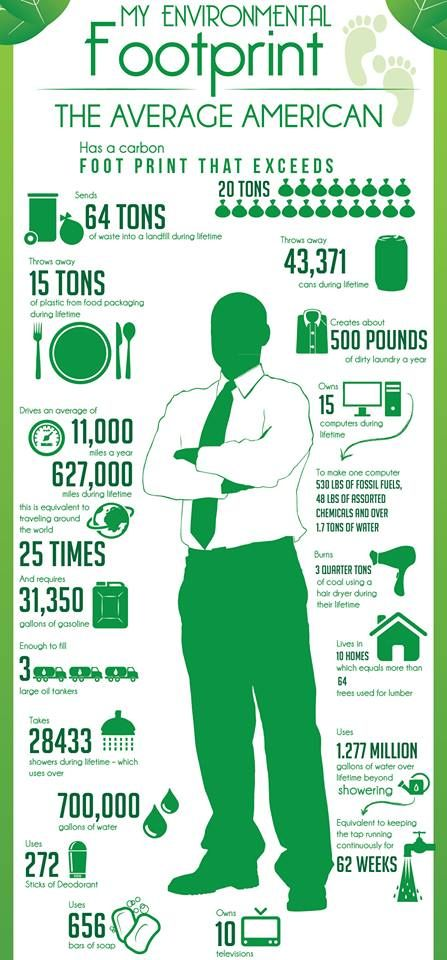 Austin Waste Management: Incredible Infographic Shows How Much We Waste